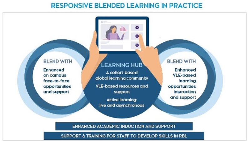 Deputy Principal (Learning and Teaching) Weekly Update - Responsive Blended Learning